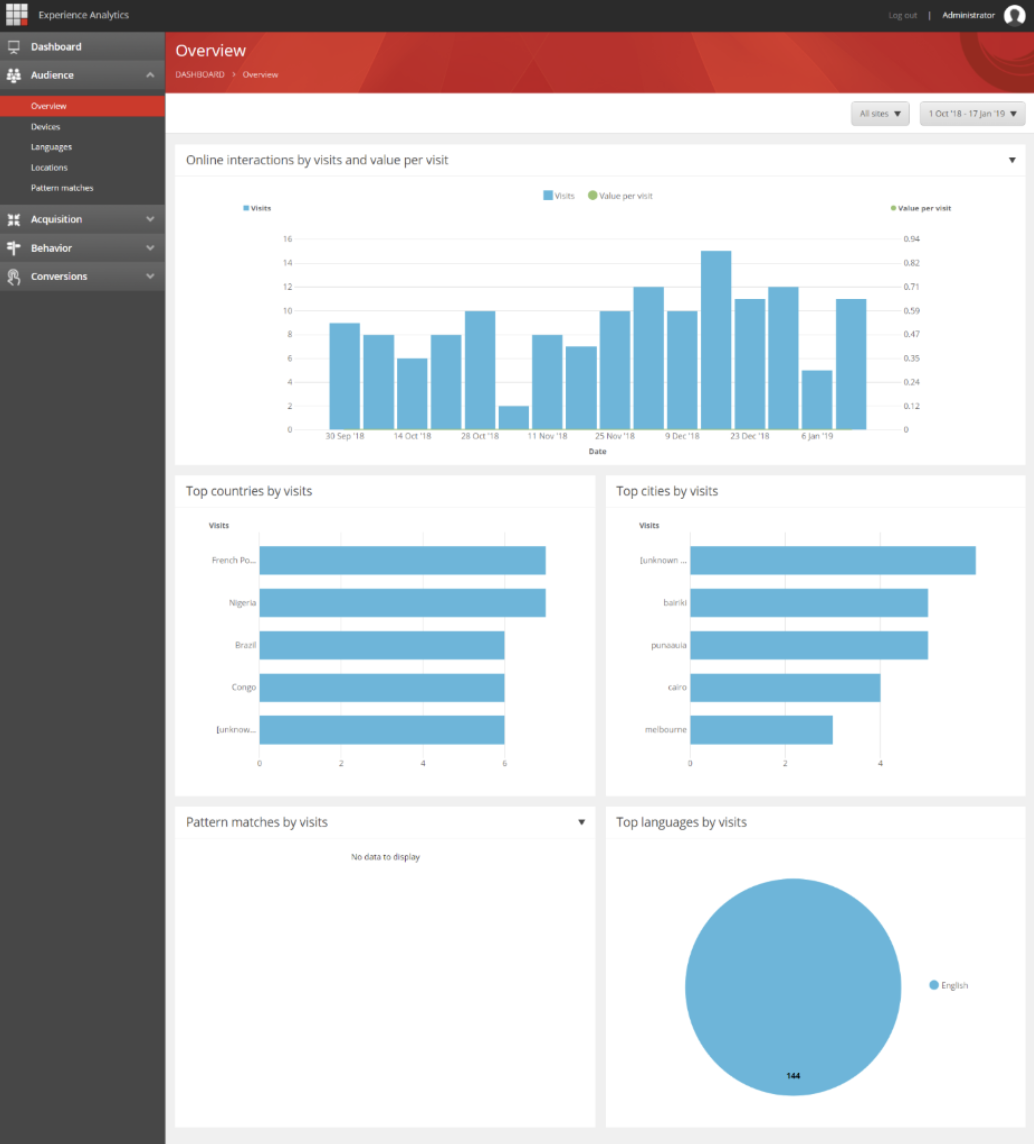 Sitecore Overview Dashboard