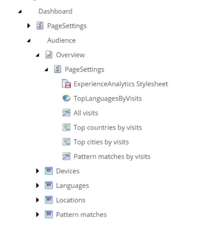 Sitecore Desktop application folder tree