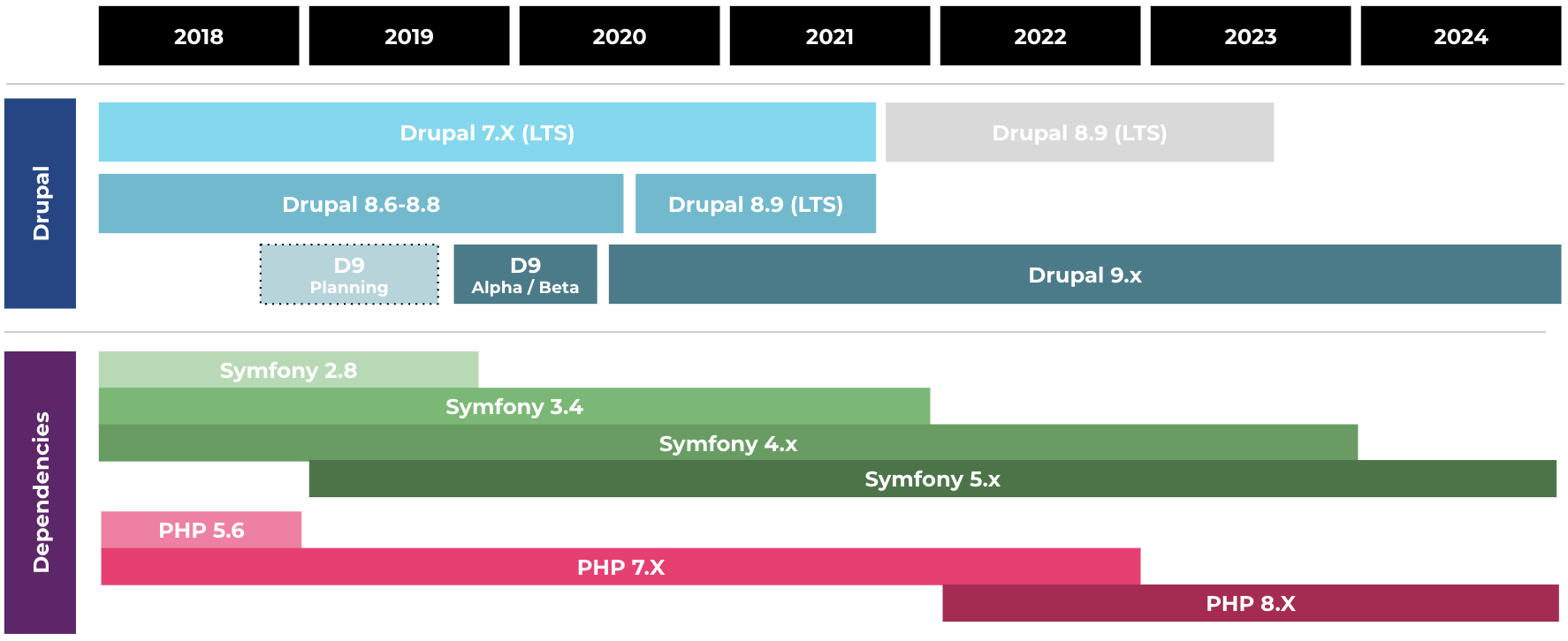 Image of Drupal 9 upgrade timeline compared to Symfony release timeline