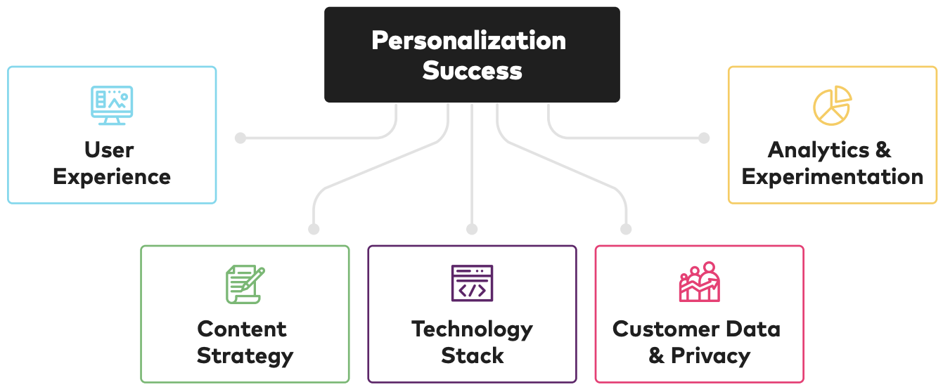Five areas for personalization success